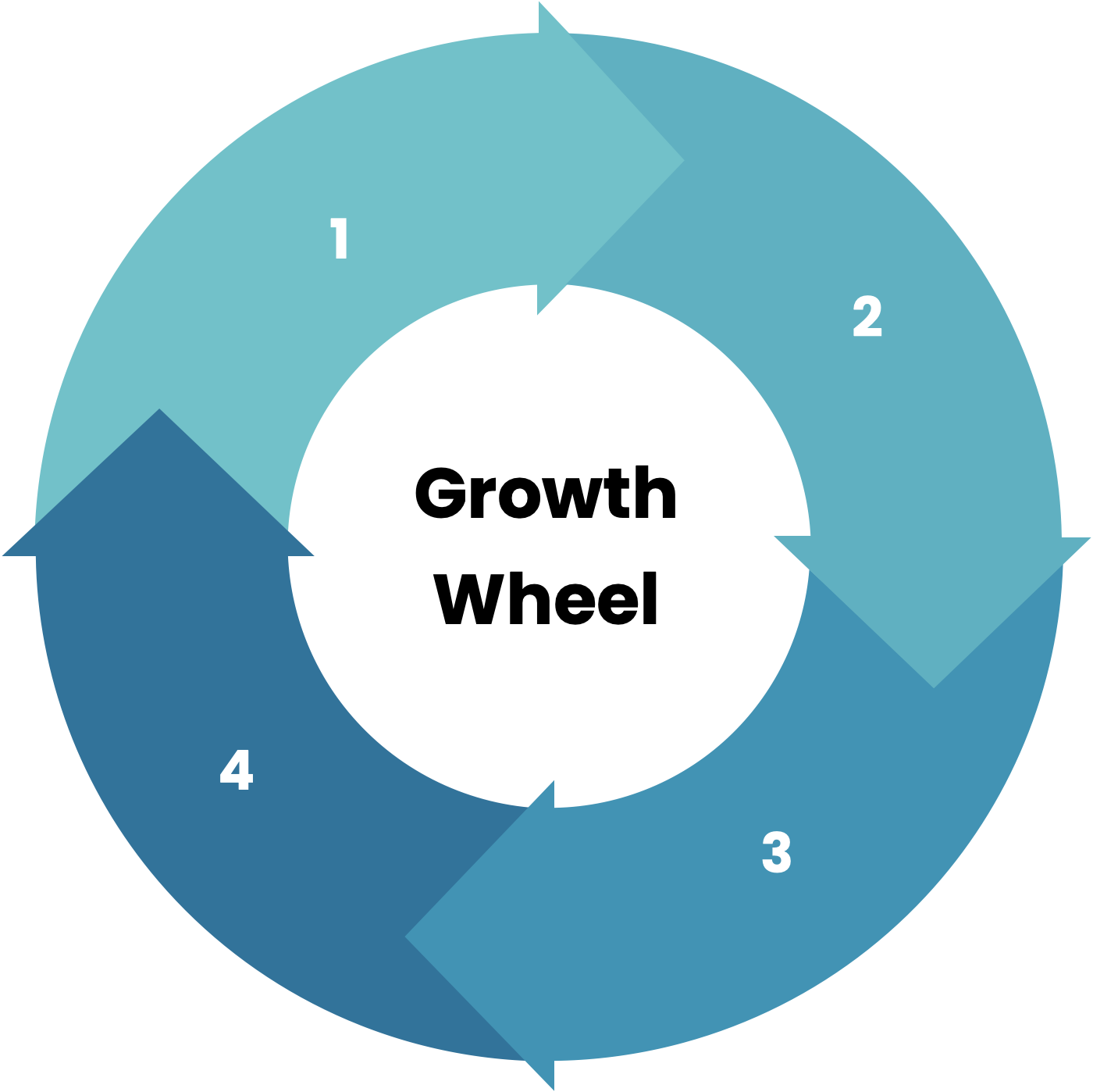 Use Growthy Growth Wheels™ to accelerate growth in your business.